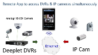 Remote App to access DVRs & IP cameras simultaneously