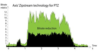 Axis' Zipstream compression technology now automatically adapts to PTZ camera movements