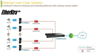 OT Systems Ethernet-over-coax solution takes the Grand Indonesia CCTV system from analog to IP