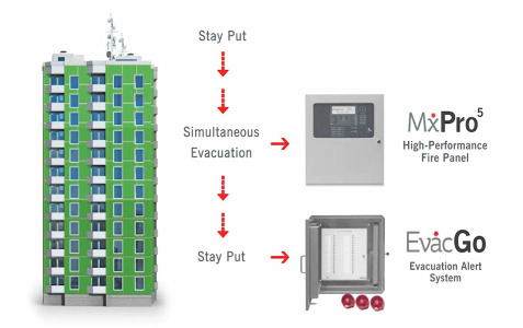 Fire Safety in Buildings Awaiting Cladding Replacement