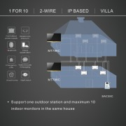 2-wire IP based villa system