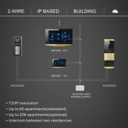 2-wire IP based building system